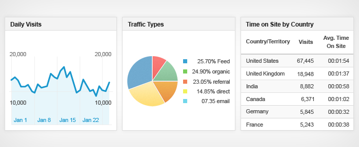 Role of Google Analytics in SEO