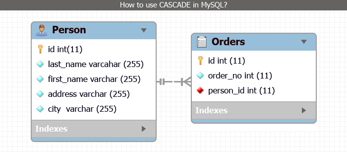 How to use Cascade in MySQL