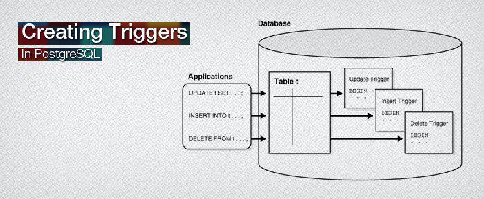 Creating Triggers In PostgreSQL