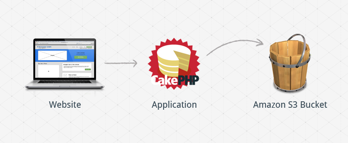 How to use Amazon S3 services in Cakephp