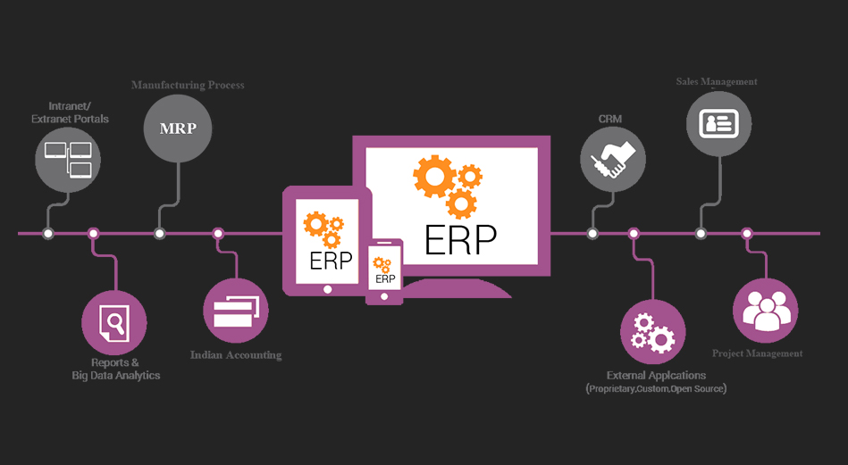 4 Signs It's High Time You Got An ERP Software For Your Business