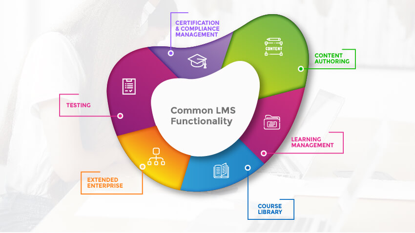 LMS Software Functionalities