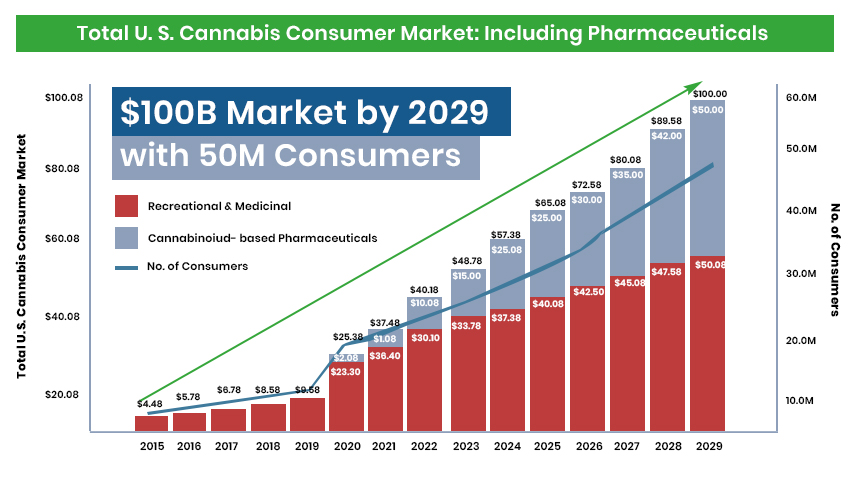 cannabis market growth by 2029