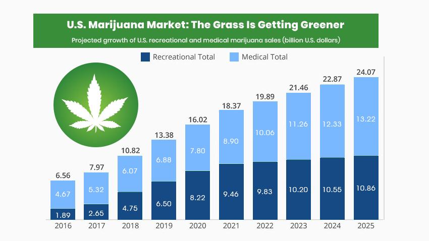 usa marijuana market growth by 2025